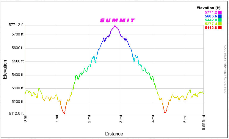 Elevation profile, there and back